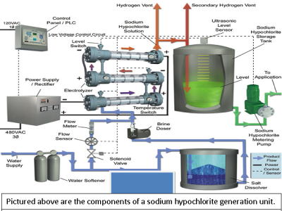 Sodium hypochlorite generation unit