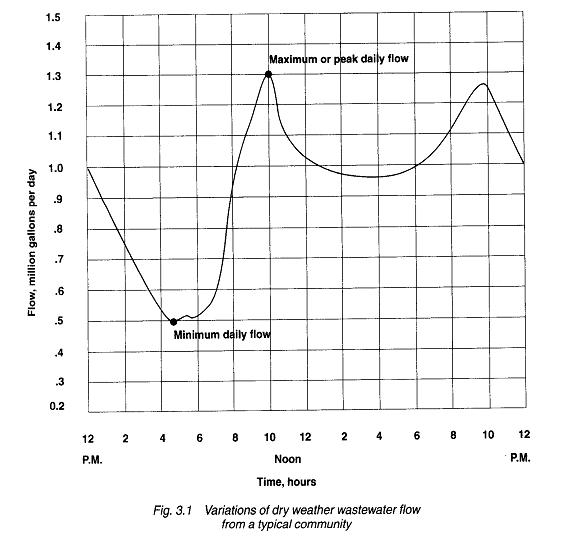 Diurnal Graph