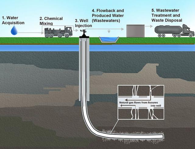 Fracking June 2014